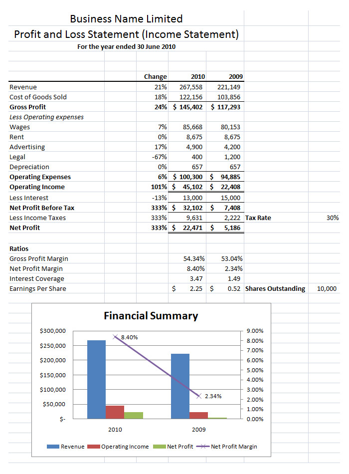 p and l sample - Idealvistalist - profit and loss sheet template