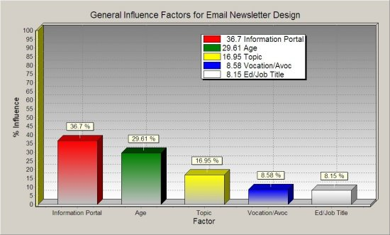 Exclusive Data How to Design Your Newsletters - 5 New Action Charts