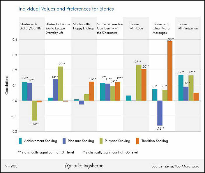 Content Marketing Chart Individual values and preferences for