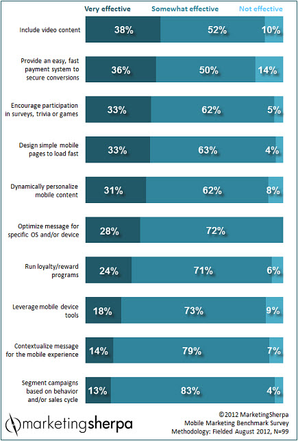 Marketing Research Charts The 10 most popular MarketingSherpa