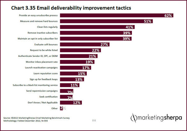 Email Marketing Chart How to improve deliverability MarketingSherpa