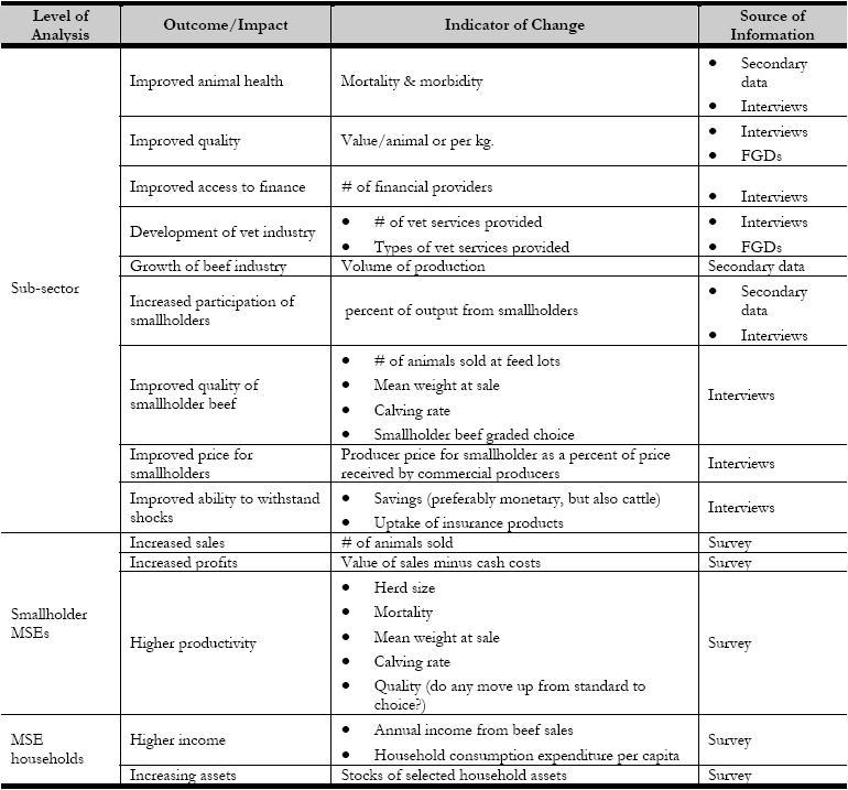 5514 Impact Assessment Primer 4 Marketlinks