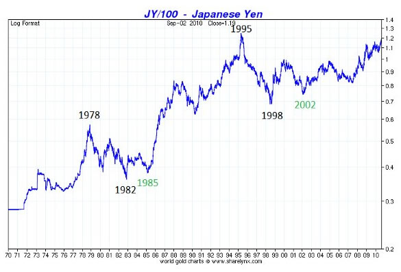 Currency Time Cycle\u0027s Analysis for US Dollar, Euro, Yen and Swiss