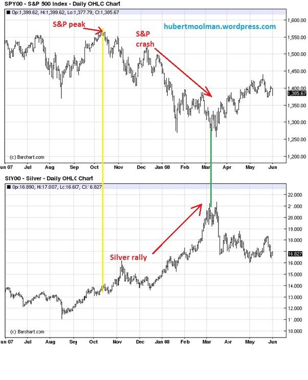 Massive Silver Price Spike Imminent  The Market Oracle