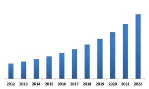Global Smart Watch Market Revenue Trend, 2012-2022 ( In USD Billion)