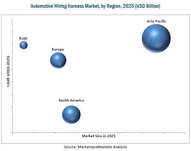 Automotive Wiring Harness Market by Application  Region - Global