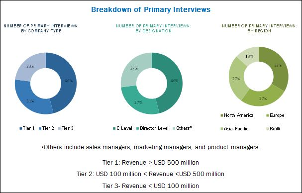 Chromatography Resin Market by Type, Technique, Application  by - cation exchange chromatography