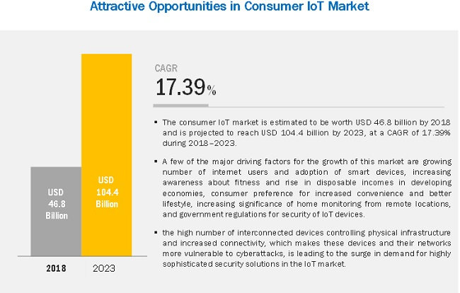 Consumer IoT Market Size, Growth, Trend and Forecast to 2023