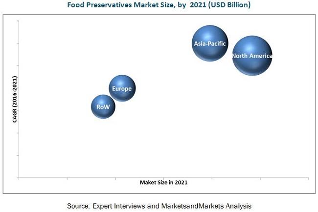 Food Preservative Market By Type Application Region