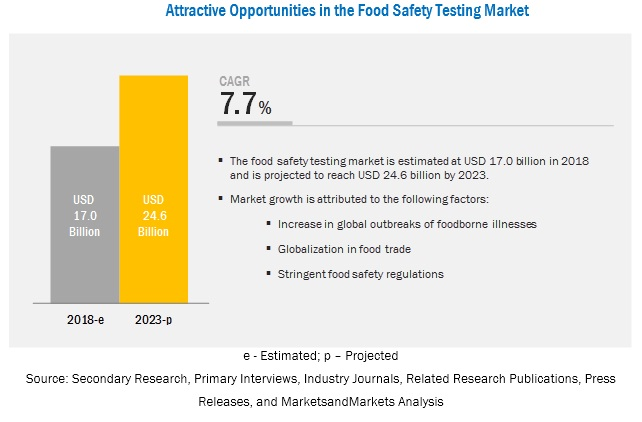 Food Safety Testing Market by Target Tested, Food Tested, and Region