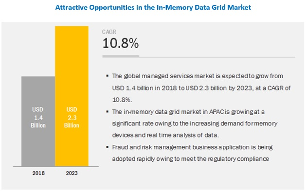 In-Memory Data Grid Market by Solution, Professional Services