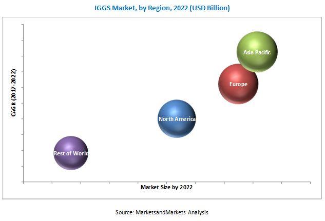 Inert Gas Generator System (IGGS) Market by Type Marine, Aviation
