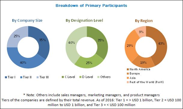 Single-cell Analysis Market by Product, Application  End User