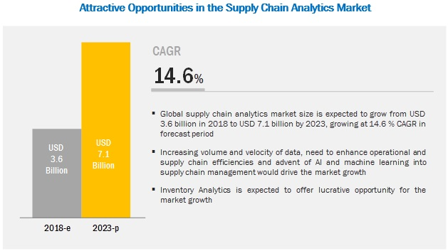 Supply Chain Analytics Market by Software  Services - 2023