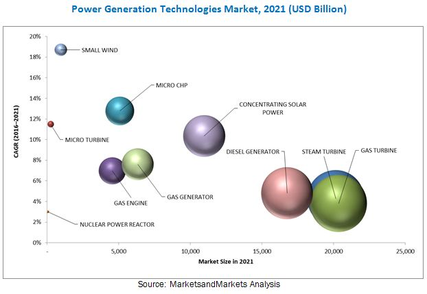Top 10 Power Generation Technologies Market - 2021 MarketsandMarkets™
