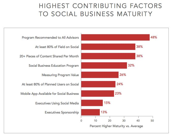 Hearsay Social Unveils Social Business Maturity Model to Evaluate