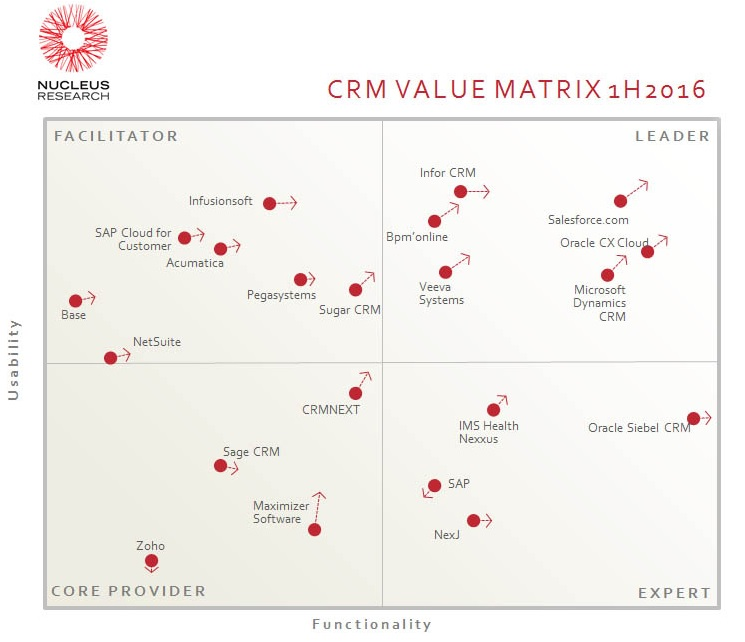Bpm\u0027online Consecutively Placed in the Leader Quadrant in Nucleus - value matrix