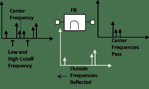 biquad bandpass filter system schematic block diagram