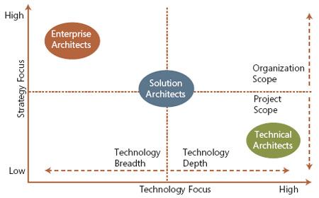 Architect roles