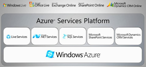 Windows Azure Services Platform