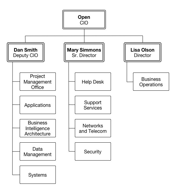 Organizational Chart IT Services Marquette University