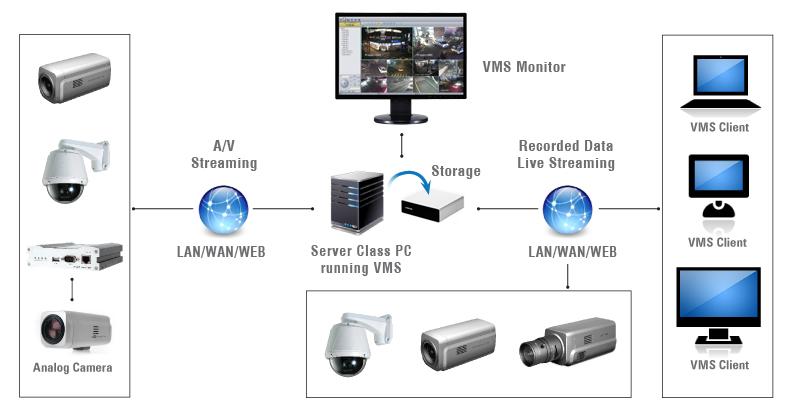 Marshall Electronics - VMS-16, VMS-36, VMS-64 and VMS-128 Network