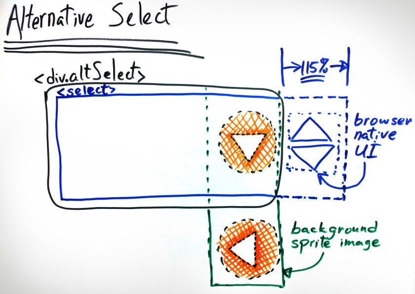 Graphic illustration of the alternative select drop-down
