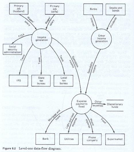 Modeling and Systems Design