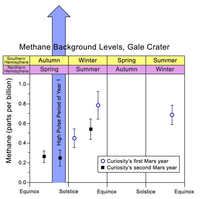 marte metano