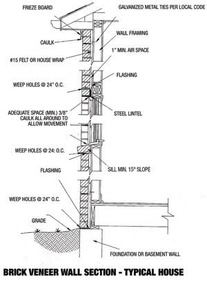 Leaky Walls in Brick Buildings \u2013 Masonry Magazine