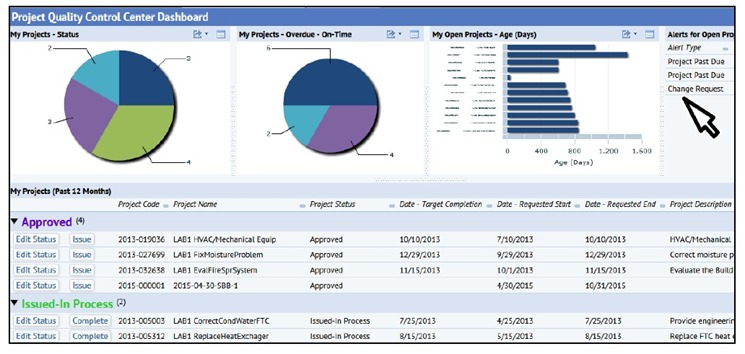 Mass ARCHIBUS Dashboards in Capital Project Management