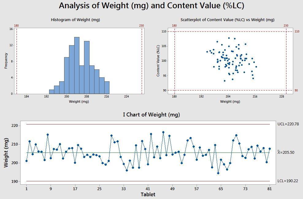 5 Minitab graphs tricks you probably didn\u0027t know about - Master Data