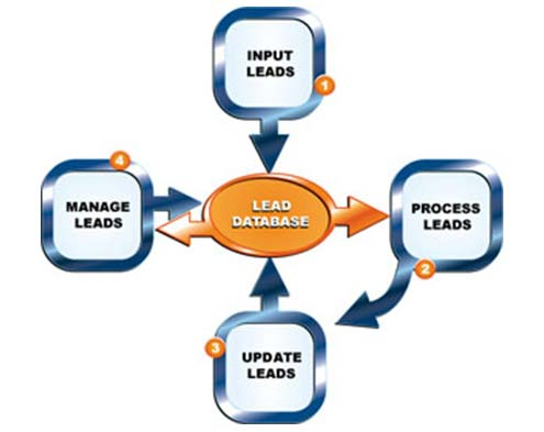 Use of Lead Management Software for Real Estate Companies - Real