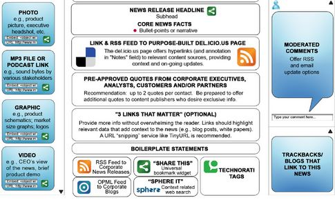 The Social Media Press Release What Is It And Why You May Need It - press release template
