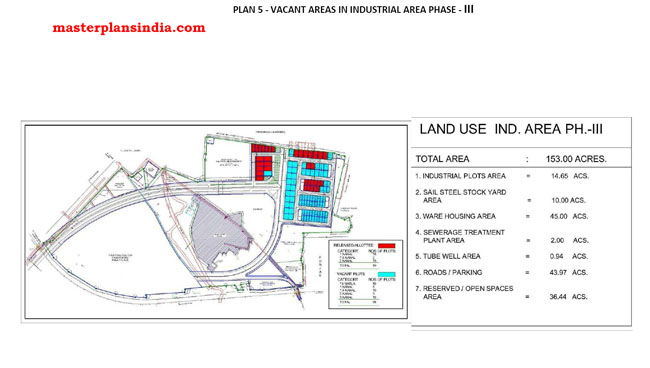Vacant Areas in Industrial Area Phase-lll, Chandigarh PDF