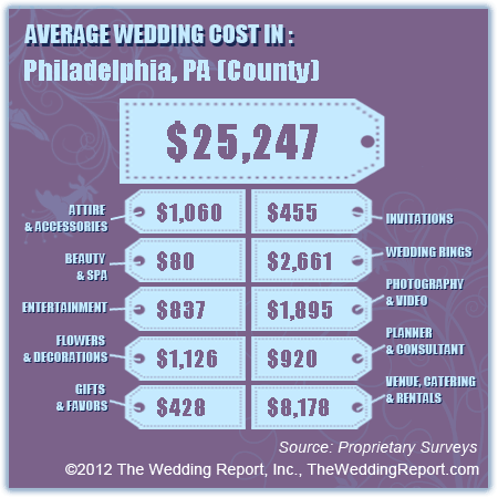 Source: CostofWedding.com