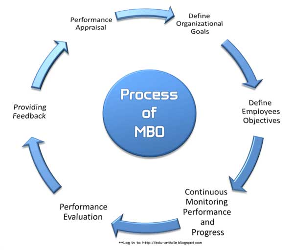MBO by Vidushi 3rd Semester \u2013 mastertutorialsorg - Effective Employee Evaluation Steps