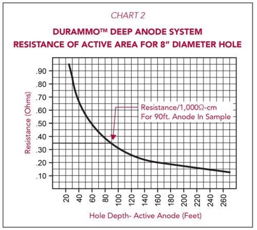 Durammo Deep Anode System Resistance