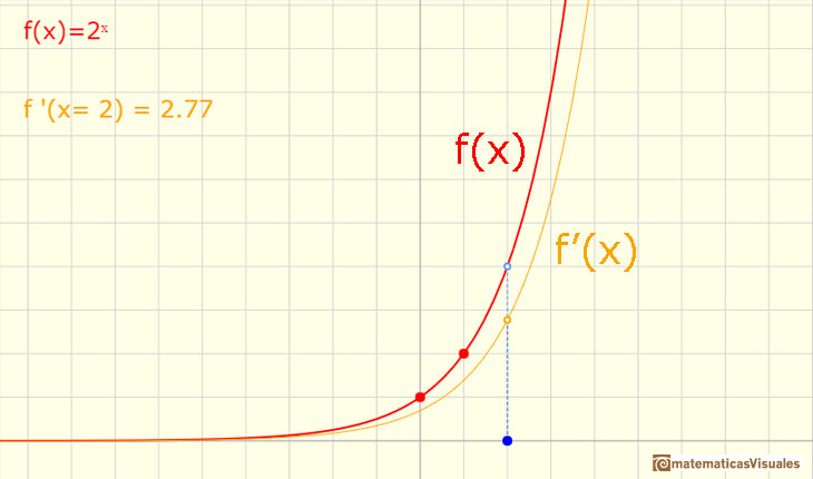 Matematicas Visuales Exponentials and Logarithms (1) Exponential