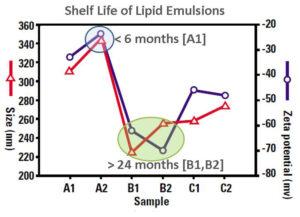 Intralipid Lipid Emulsions
