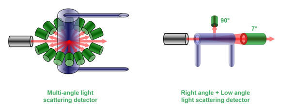 Which light scattering detector is best for me? Materials Talks