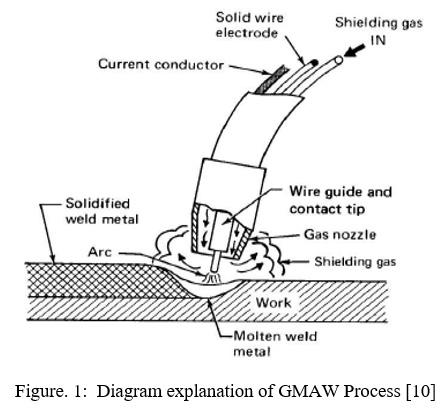 Parametric Optimization of Metal Inert Gas Welding for Hot Die Steel