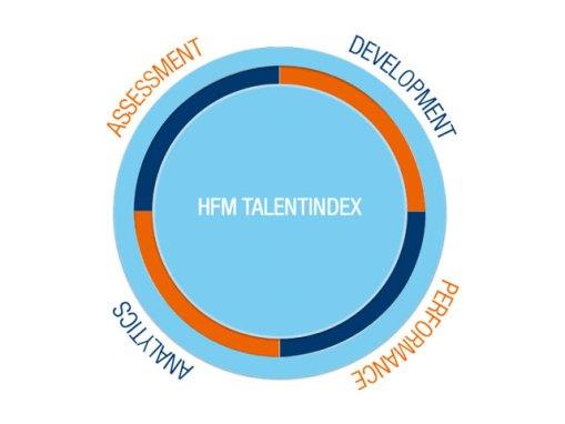 HFM Talentindex Talentloop