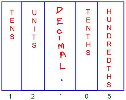 Decimal Place Value ChartTenths Place Hundredths Place - place value chart