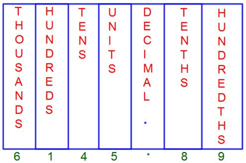 Decimal Place Value ChartTenths Place Hundredths Place
