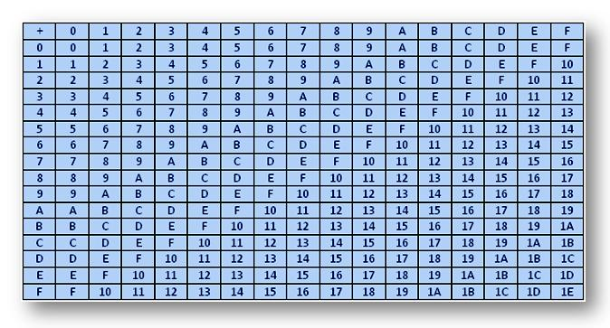 Hexadecimal Addition and Subtraction Table for Hexadecimal - subtraction table