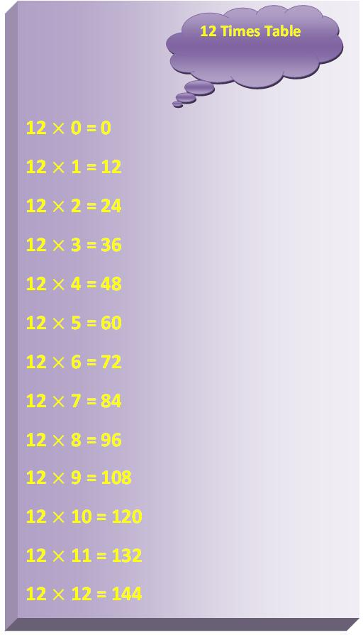12 Times Table Multiplication Table of 12 Read Twelve Times Table