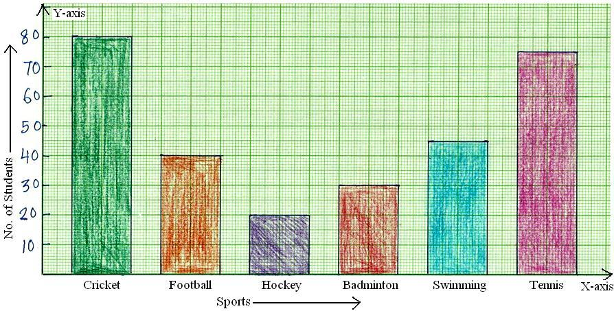 Worksheet On Bar Graph Bar Graph Home Work Different Questionsblank