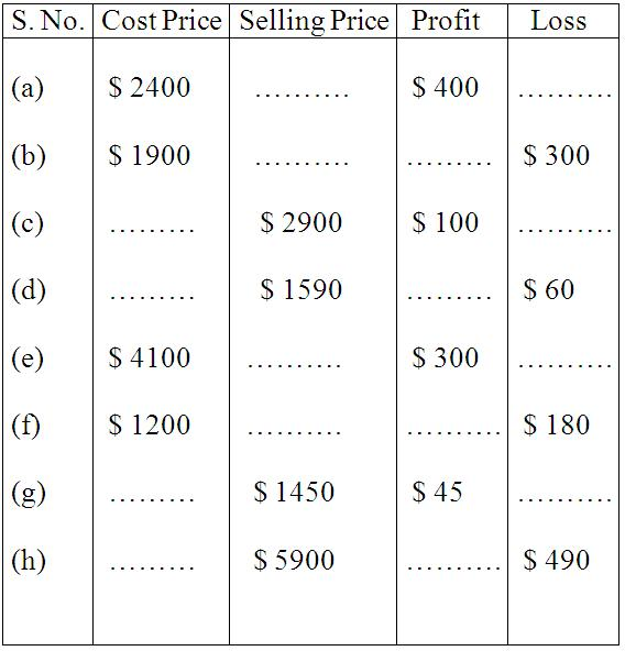 Worksheet on Profit and Loss Word Problem on Profit and Loss - profit and loss worksheet