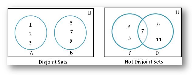 disjoint set venn diagram